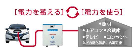 日産リーフの蓄電池利用で、電気を防災備蓄にするシステム