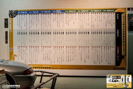 平成バブル時代を飾った車たち展・出来事年表